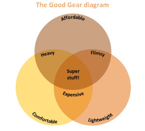 The Good Gear diagram no background
